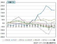 ユーロ各国の経常収支.JPG