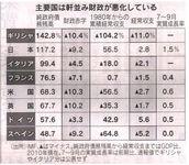 各国財政実態表.JPG