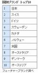 日本のブランド力.jpg